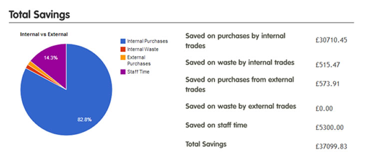 Financial, waste and staff time savings associated with reuse